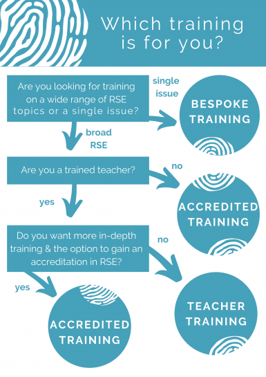 Which training is right for me? flowchart